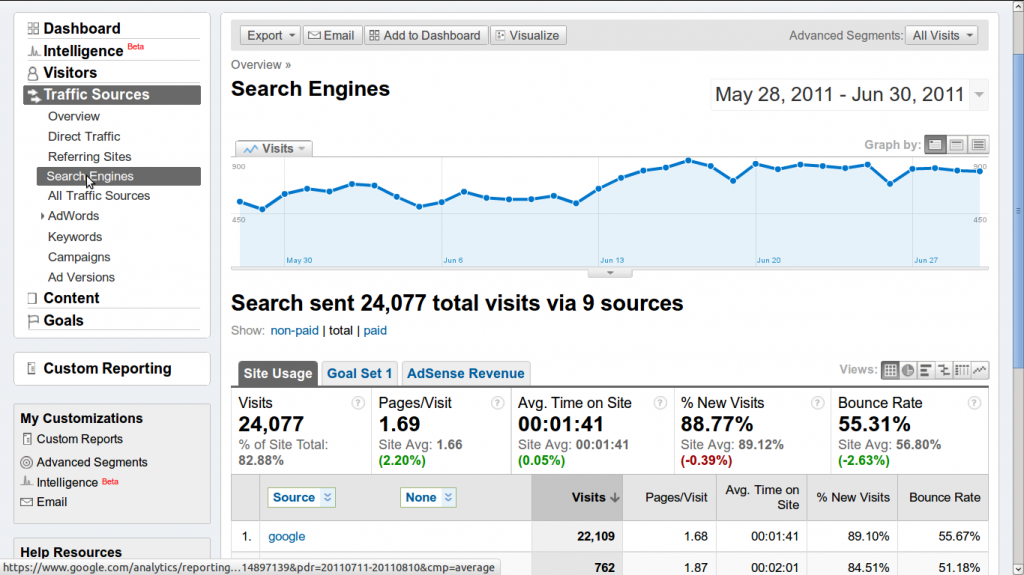 Doubling search traffic